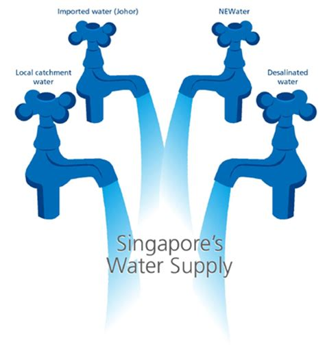 where to buy water in singapore singapore s water solution water conservation in singapore