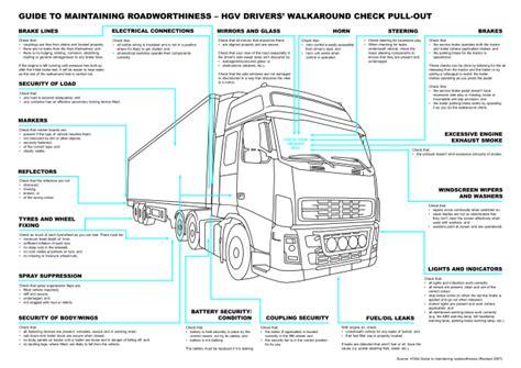 Background Check Dmv Daily Vehicle Checks Promods