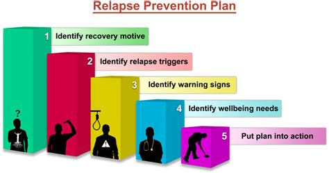 mental health relapse prevention plan template relapse prevention plan hamrah