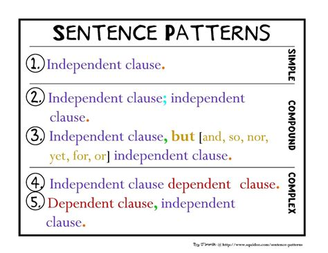 sentence patterns made easy sentences simple compound and complex sentences mr