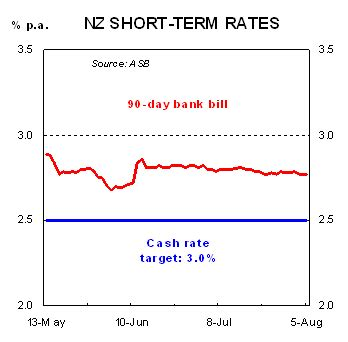current 90 day bank bill rate current rates docile mortgagerates co nz