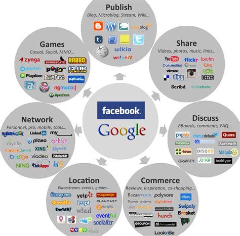 social media landscape the digital blueprint