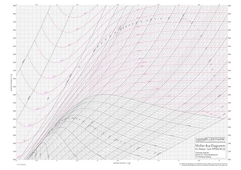 diagramme mollier r22 pdf mollier diagram pdf