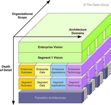 togaf architecture vision template architecture partitioning