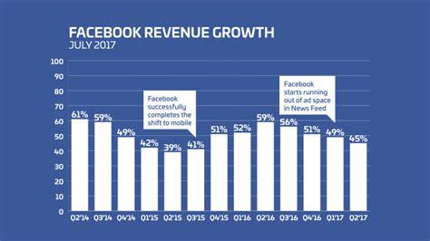 fb revenue facebook beats in q2 with 9 32b revenue despite slower