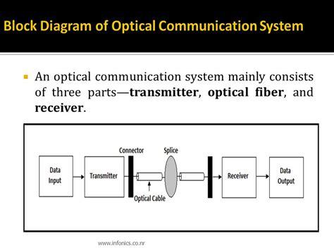 optical diagram system block diagram of optical fiber wiring diagram