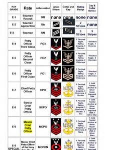 enlisted ranks insignia united states a brief