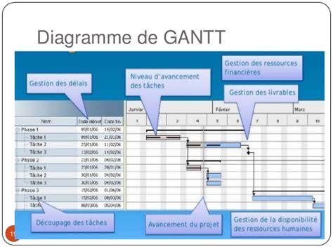diagramme de gantt ressources humaines planification