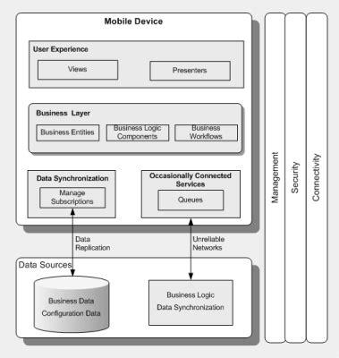 mobile architecture diagram image gallery mobile application architecture
