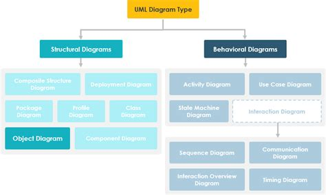 object uml diagram what is object diagram