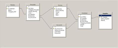 Contoh Analisis Si Swalayan Suroso Blog | contoh erd dengan 3 entitas contoh 408