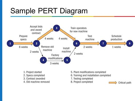 pert diagrams production and operations management ppt