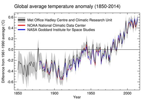 what is the average time a man last in bed global average temperature anomaly 1850 2014 abc news