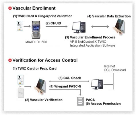 Twic Card Office Locations by Techsphere Vascular Scanner Twic