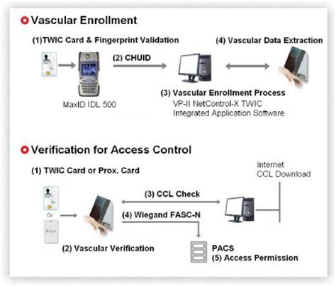techsphere hand vascular scanner twic