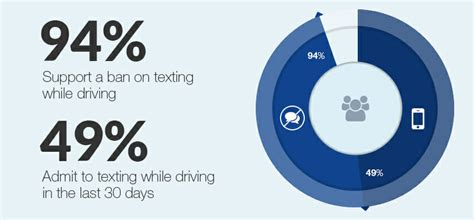 texting cell phone   driving statistics fisher