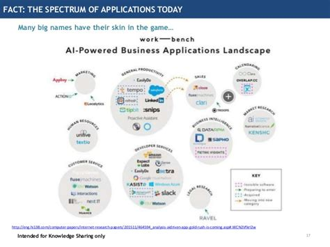 tutorialspoint artificial intelligence prepping the analytics organization for artificial