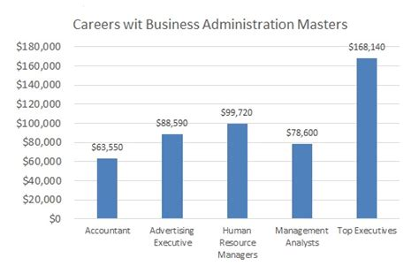 Mba Vs Bba Salary by Master Of Business Administration Mba Degree Salary