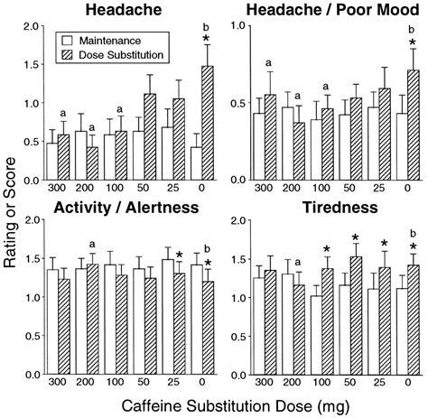 Caffeine Detox Timeline by Caffeine Withdrawal A Parametric Analysis Of Caffeine
