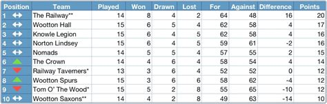 Mba League Tables Uk 2013 by Henley District Domino League 2013 2014 League Table