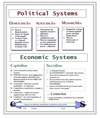 Types Of Economic Systems Worksheet by Economic Systems Worksheet Worksheets For School Getadating