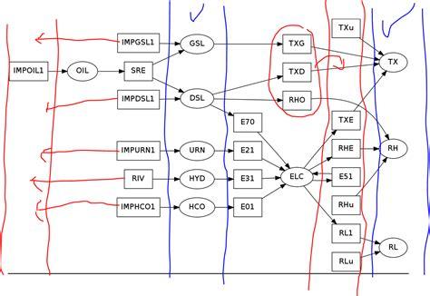 graphviz layout python 2 7 pygarphviz graphviz vertical alignement with