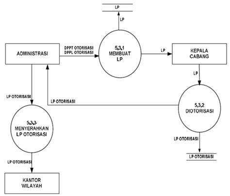 membuat dfd level 2 zie sistem informasi asuransi keuangan rezi maya sari