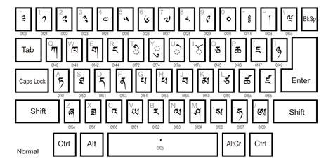 keyboard layout per country file dzongkha keyboard layout main svg wikimedia commons