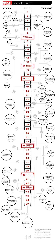 film thor chronologie l ordre des films et s 233 ries t 233 l 233 marvel the power zone