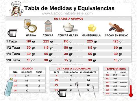Tabla De Equivalencias De Medidas | tabla de equivalencias y medidas en la cocina sons and no se