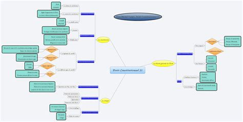 droit constitutionnel droit constitutionnel s1 darkjeanmichel xmind the most professional mind mapping software