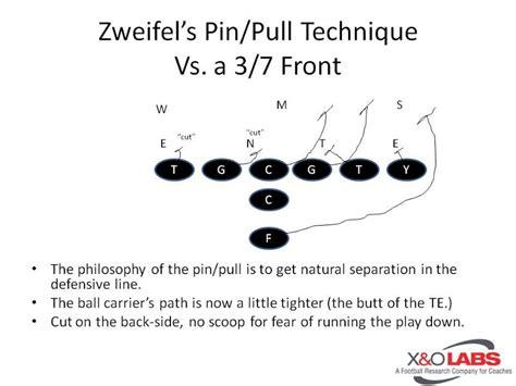 3 technique block destruction vs run blocking schemes o line blocking the stretch outside zone scheme