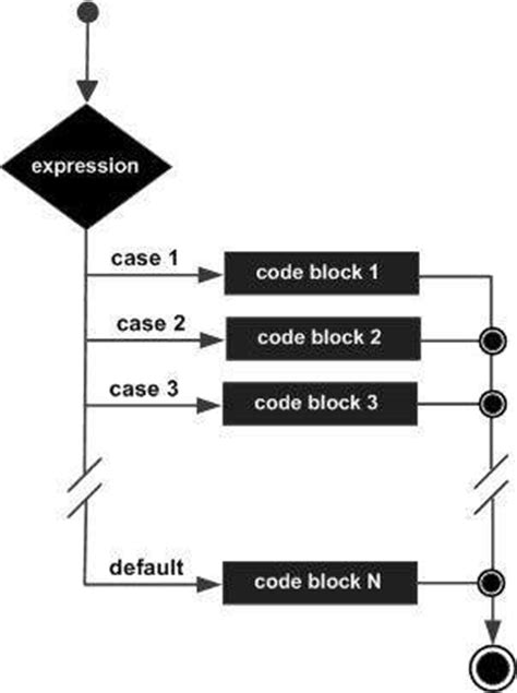 tutorial javascript switch case javascript switch case