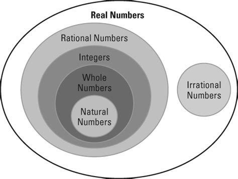 venn diagram for dummies tasc math the real number system dummies