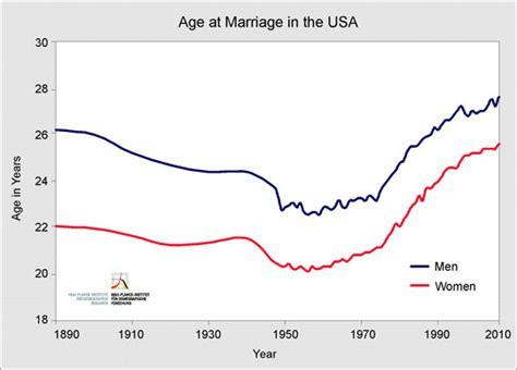 marriage and age differences