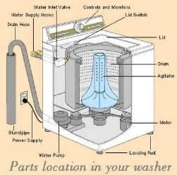 how to fix a washing machine making a buzzing noise