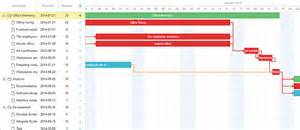 What is critical path method and why it s important gantt chart