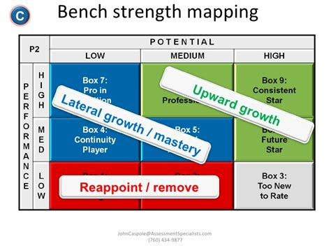 bench strength succession planning talent management and succession planning models