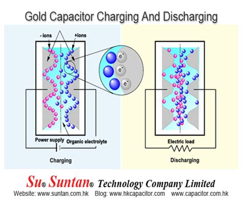 charging and discharging a capacitor capacitor charging and discharging 28 images capacitors charging and discharging of a