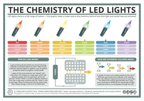 Compound Interest A Basic Guide To How Led Lights Work Led Light Bulbs How They Work