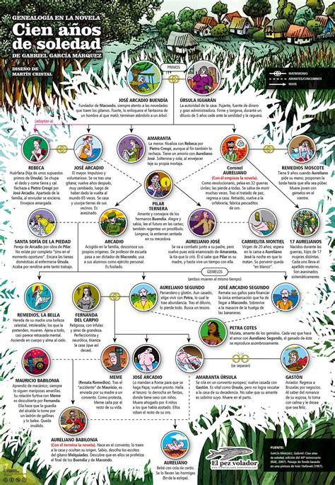 personajes de cien anos de soledad pdf el 225 rbol geneal 243 gico de cien a 241 os de soledad