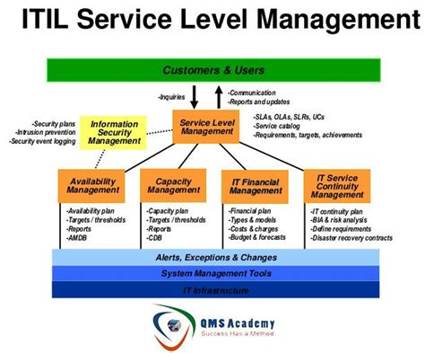 itil service level agreement template itil service management itil management itil