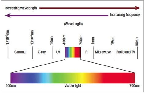 wavelength color chart color wavelengths chart search origins of color