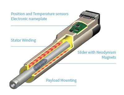 tubular linear induction motor tubular linear motors for gantry applications