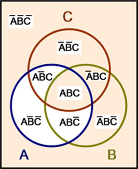 venn diagram boolean logic boolean algebra encyclopedia article citizendium
