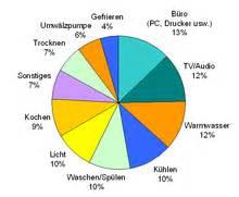 Stromverbrauch Vier Personen Haushalt 3885 by Bedarf An Elektrischer Energie