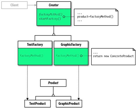 factory pattern node js what is the factory method pattern let s implement it in