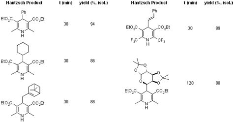 room temperature chemistry in situ generated hcl an efficient catalyst for solvent free hantzsch reaction at room