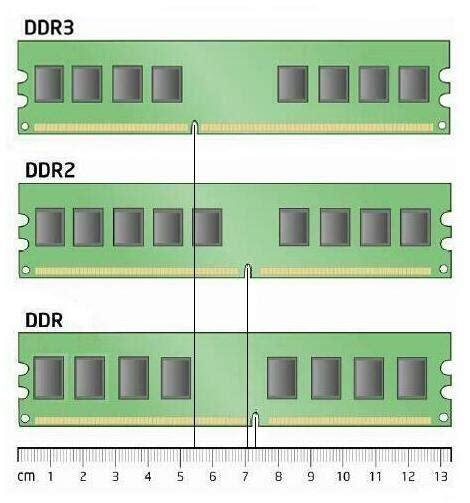 Ram Ddr3 Dan Ddr4 sd ddr ddr2 ddr3 ram comparison