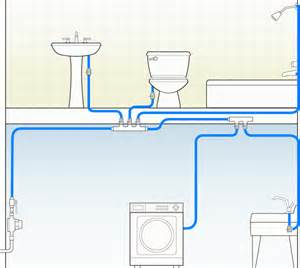 How To Run Plumbing Pex Tubing Tools And Installation Practices